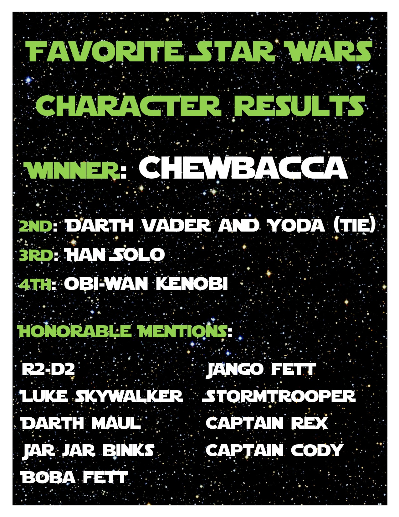 Everyone at Star Wars Reads day voted and the winner of favorite character is . . . CHEWBACCA!